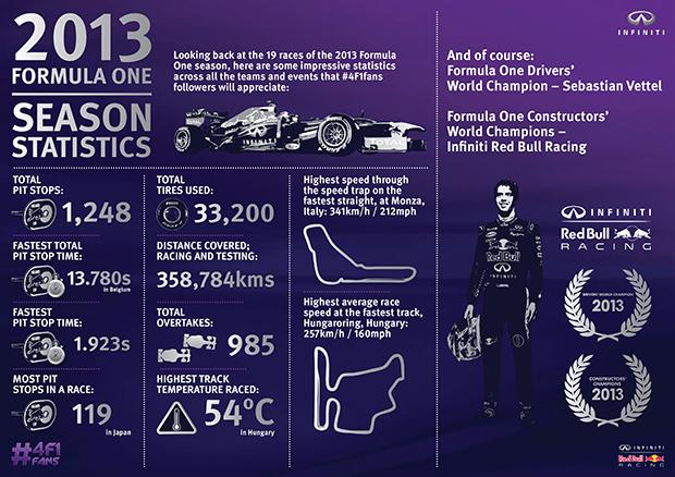 2013 Formula One Season Statistics_Infographics