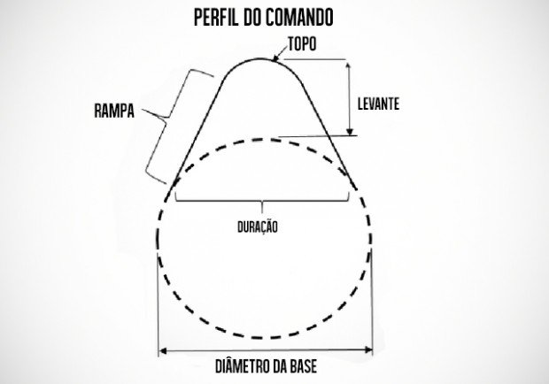 comando-variavels