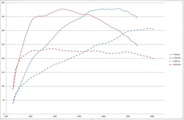bmw-m3-dyno-run-f80-vs-e90
