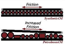 representaçãomoleculas de oleo