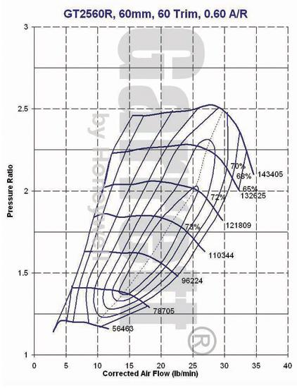 Mapa compressor GT2560R