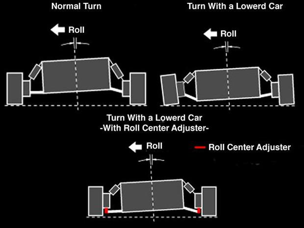roll center