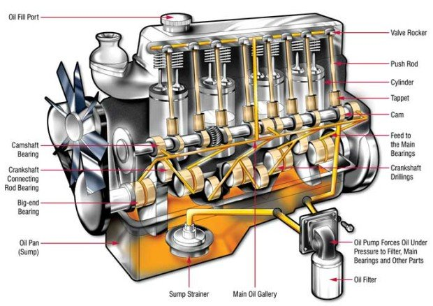 Lubrita_How The Lubrication System Works In An Engine