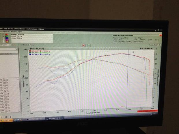 Grafico dinamometro