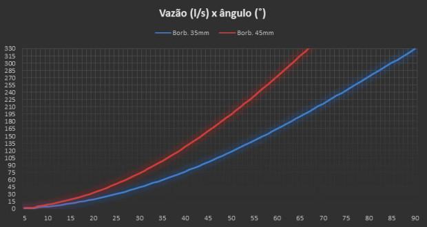 ppgaragem-maio1-graph1