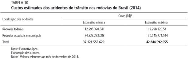 custos-acidentes-federais-estaduais-municipais-2014-Ipea