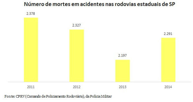 mortes-estradas-estaduais-SP-2014