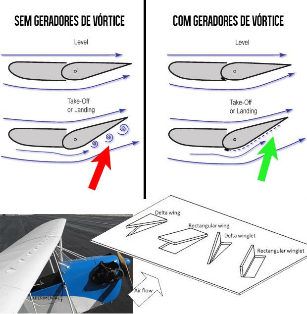 geradores-vortice-aviao
