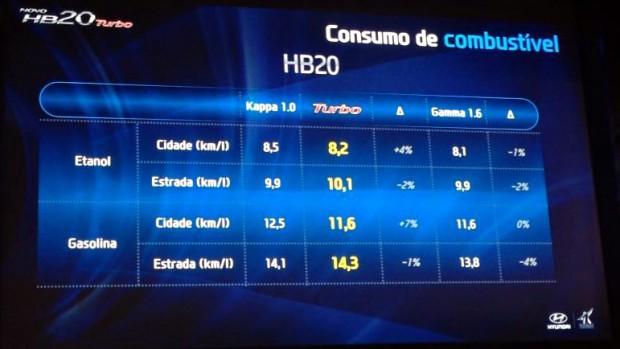 HB20TurboConsumo