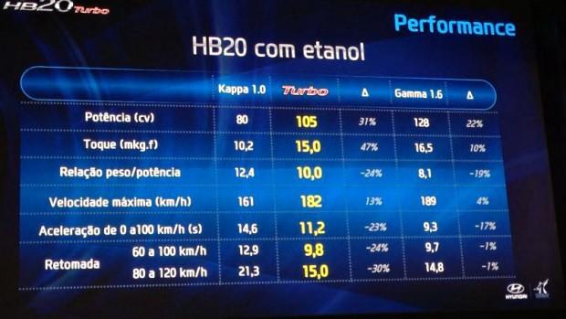 HyundaiHB20Turboaceleracao