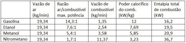 tabela II