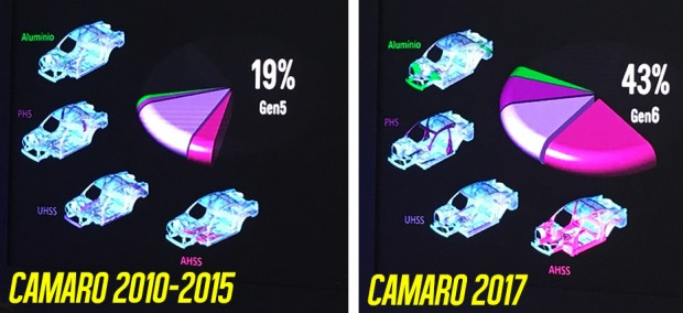camaro-2017-flatout-estrutura