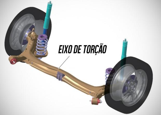 EixoTorcao
