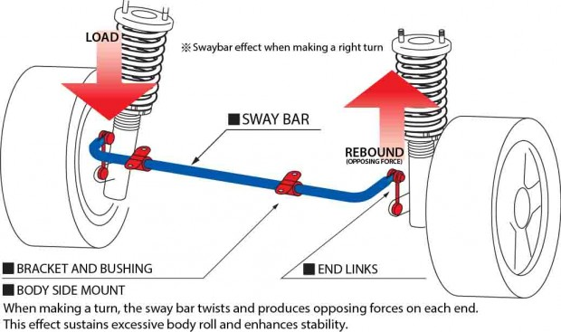 Sway bar illust