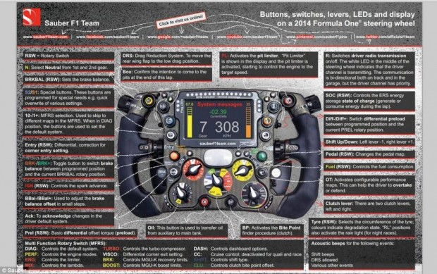 The-incredibly-complicated-Formula-1-steering-wheel-3