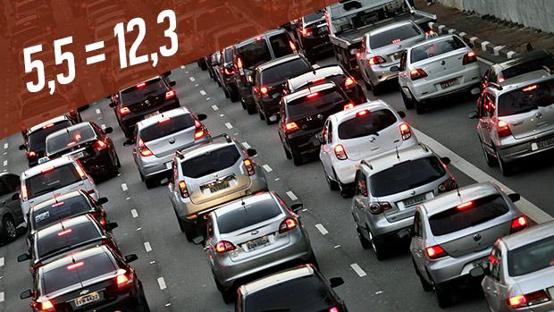É verdade que somente 5% dos veículos cometem 60% de todas as infrações de São Paulo?