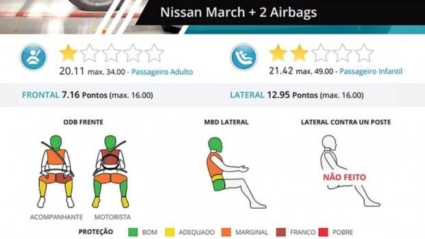 nissan-march-latin-ncap-2018