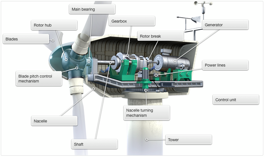 cross-section-of-the-generator-room-of-a-wind-turbine-figures-of-engineering-power-plant-engineer-1478427087k4gn8