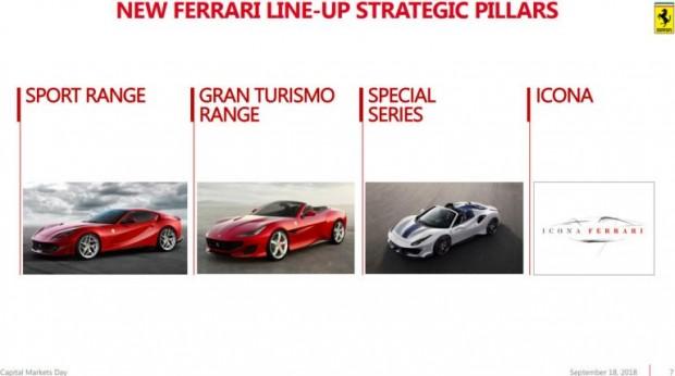 d05e4416-ferrari-capital-markets-day-3-768x428