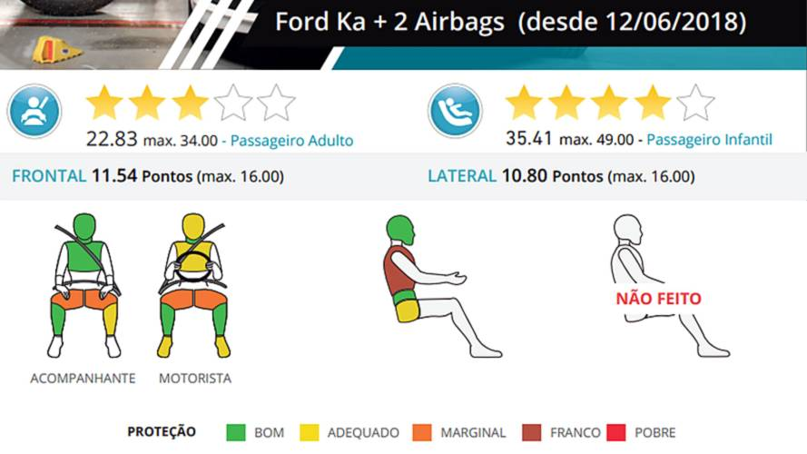 ford-ka-latin-ncap-20182